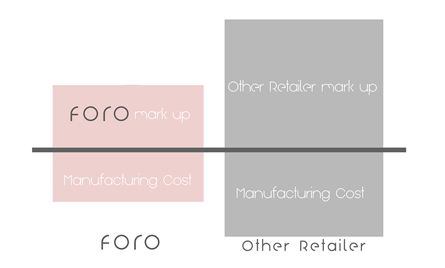 FORO-FAIR-PRICING-CREATIVE--rectangle-OPT2